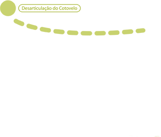 Desarticulação do Cotovelo